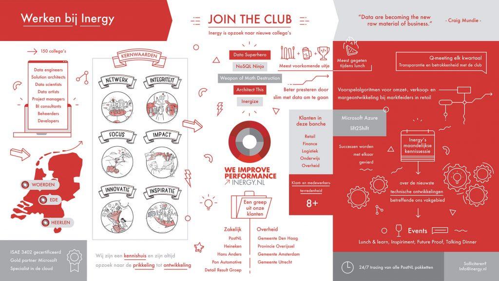 Werken bij Inergy - Infographic