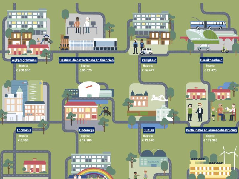 Blog | Een visueel aantrekkelijke begroting? Gemeente Arnhem ontwierp met ons een infographic