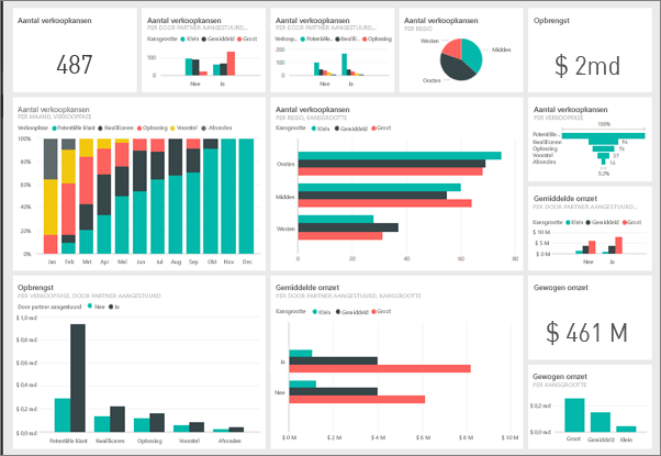 Blog | 'Data is only real when shared': 3 handige manieren om Power BI-rapporten te delen